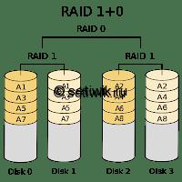 Что такое RAID и как он работает