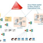 Установка Active Directory Domain Services на Windows Server 2012 R2