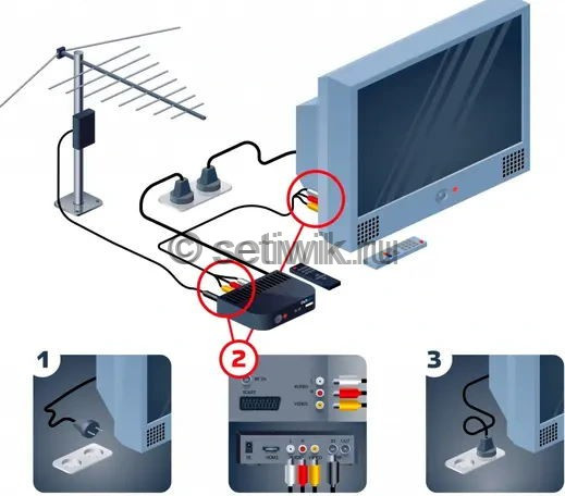 Как настроить антенну цифровой приставки DVB-T2