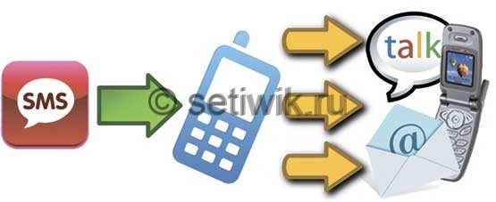 Виртуальный номер телефона для приема SMS