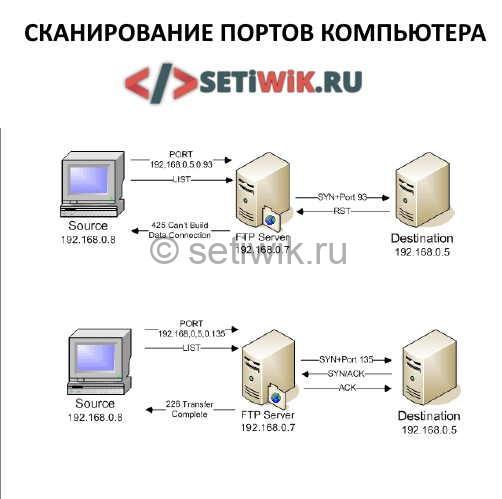 Сканирование портов, Базовые знания TCP / IP