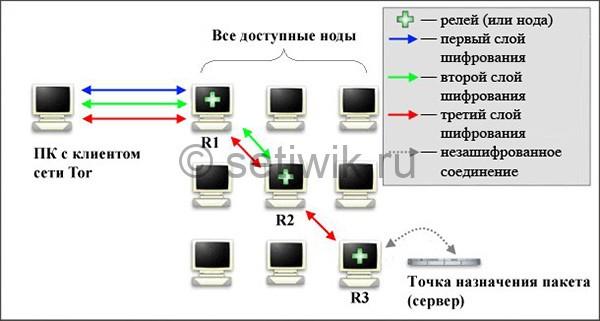 Принцип работы tor браузера