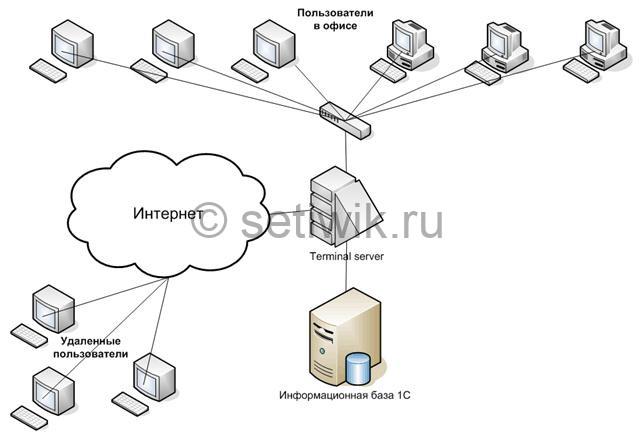 Преимущества работы с терминальным сервером