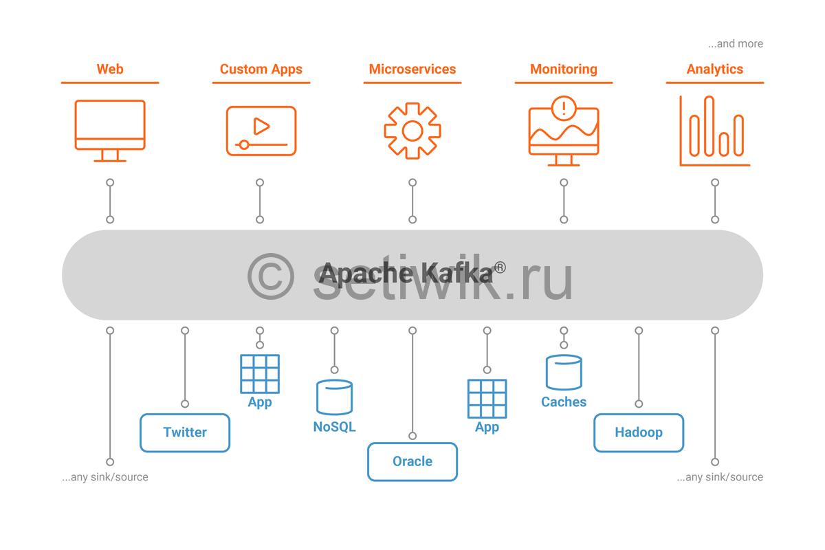 Установка Apache Kafka в CentOS 7