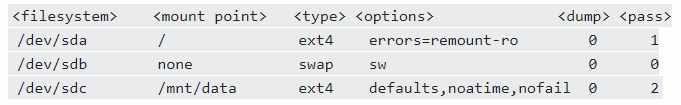 Проверка файловой системы командой Fsck в Linux